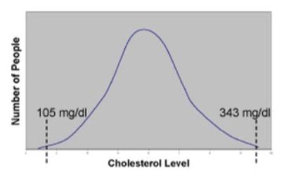 niveles_colesterol