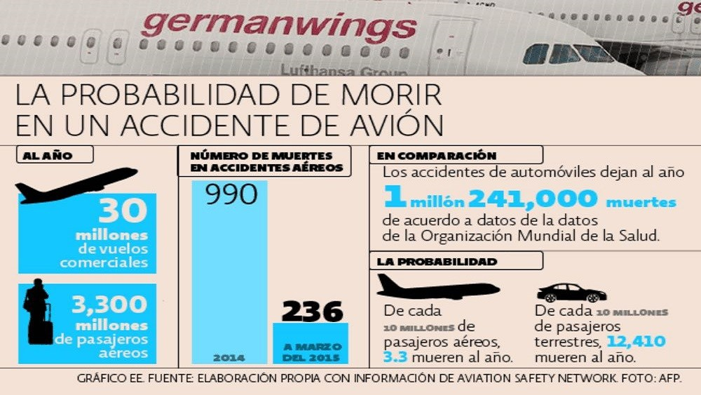 probabilidad_accidente_avion_coche